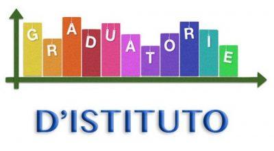 Graduatorie di Istituto GPS personale docente – a.s. 2021/2022